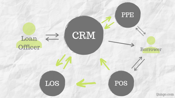 Jungo CRM Mortgage Pricing Engines